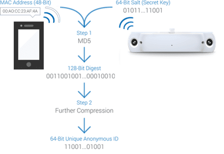 privacy Wifi Counting FootfallCam Analytics Manager V8